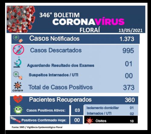 346º boletim epidemiológico do coronavírus em Floraí