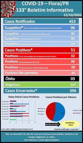 133º boletim epidemiológico do coronavírus em Floraí