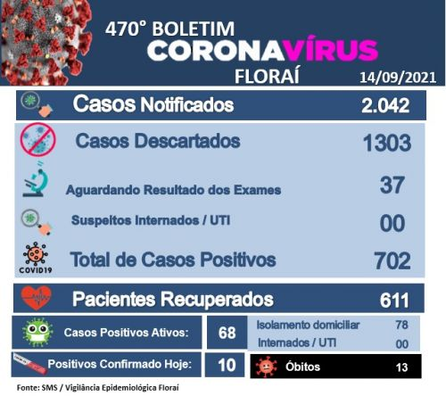470º boletim epidemiológico do coronavírus em Floraí