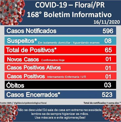 168º  boletim epidemiológico do Coronavírus em Florai.