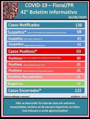 42º boletim epidemiológico do coronavírus em Floraí.