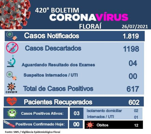 420º boletim epidemiológico do coronavírus em Floraí