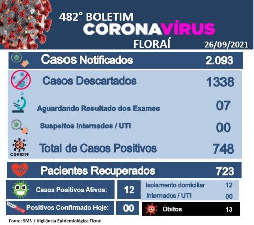 482º boletim epidemiológico do coronavírus em Floraí