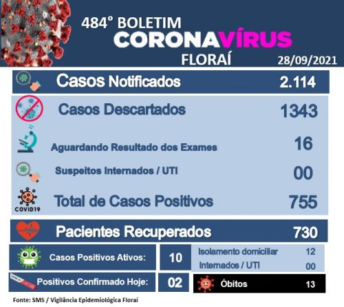 484º boletim epidemiológico do coronavírus em Floraí