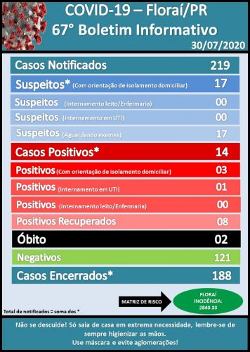 67º boletim epidemiológico do coronavírus em Floraí.