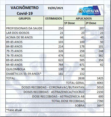 Boletim de Vacinação