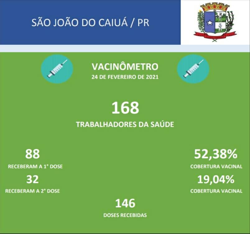 DOSES DE VACINA APLICADAS EM TRABALHADORES DA SAÚDE - COVID-19