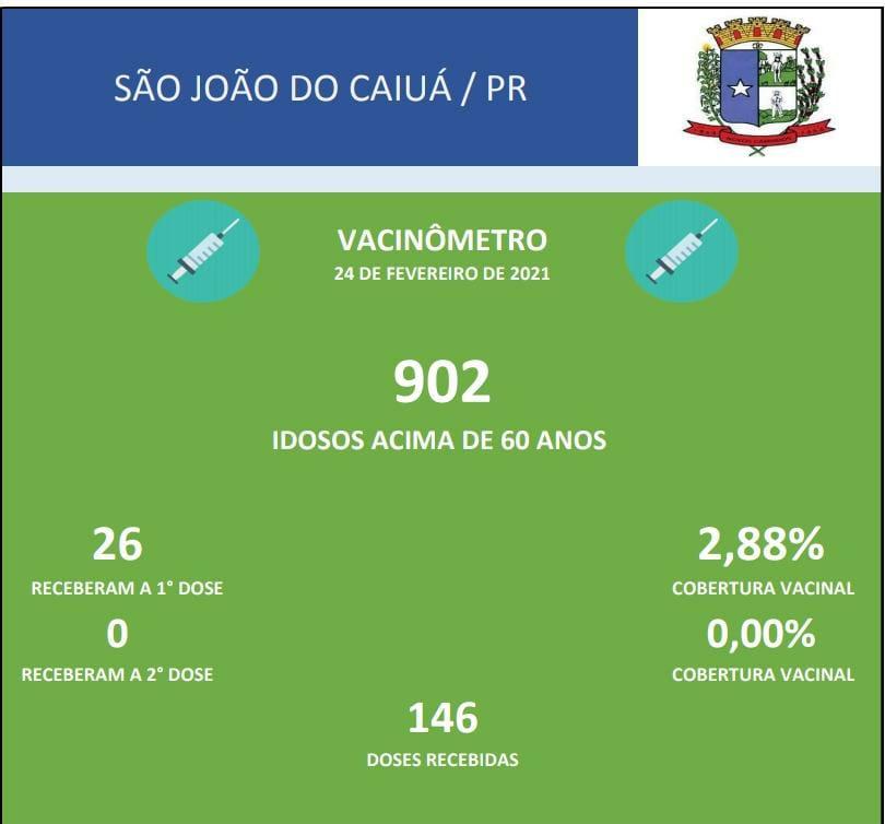 DOSES DE VACINA APLICADAS EM IDOSOS ACIMA DE 60 ANOS - COVID-19