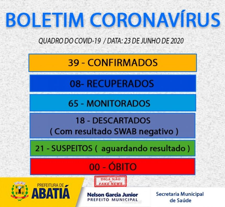 Boletim CoronaVírus