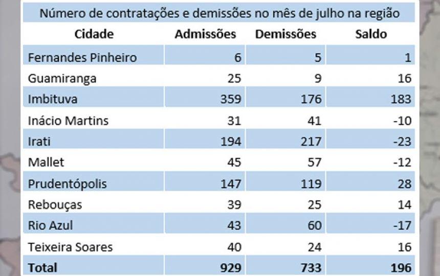 Número de contratações e demissões no mês de julho na região