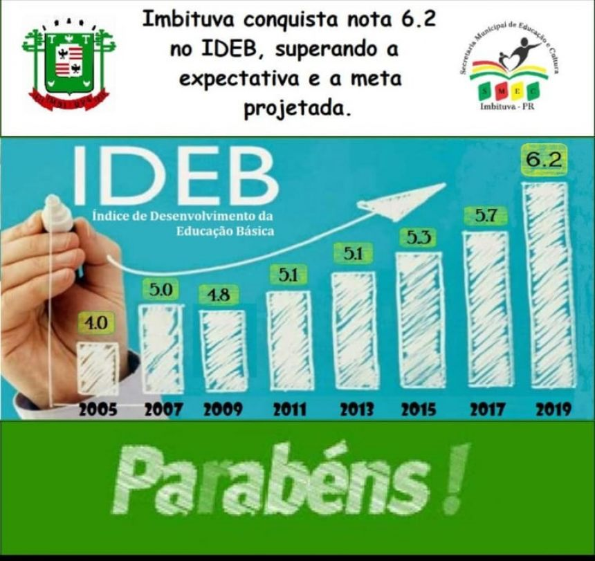 Município supera expectativas e atinge nota 6,2 no IDEB