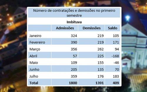 Imbituva registrou segundo maior número de contratações na região no 1º semestre