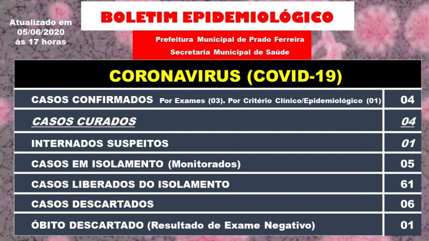 Trigésimo Boletim Epidemiológico COVID-19 (05/06/2020)