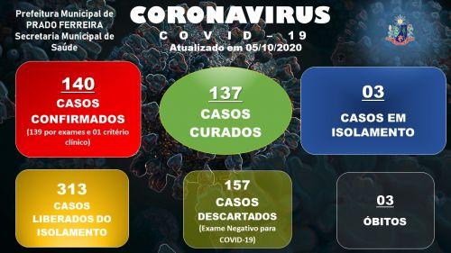 Nonagésimo Sexto Boletim Epidemiológico COVID-19 (05/10/2020)