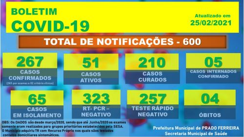Centésimo Quinquagésimo Nono Boletim Epidemiológico COVID-19 (25/02/2021)