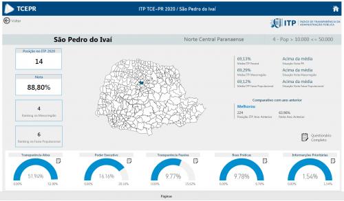 São Pedro do Ivaí é o 14º município com maior transparência pública do Paraná