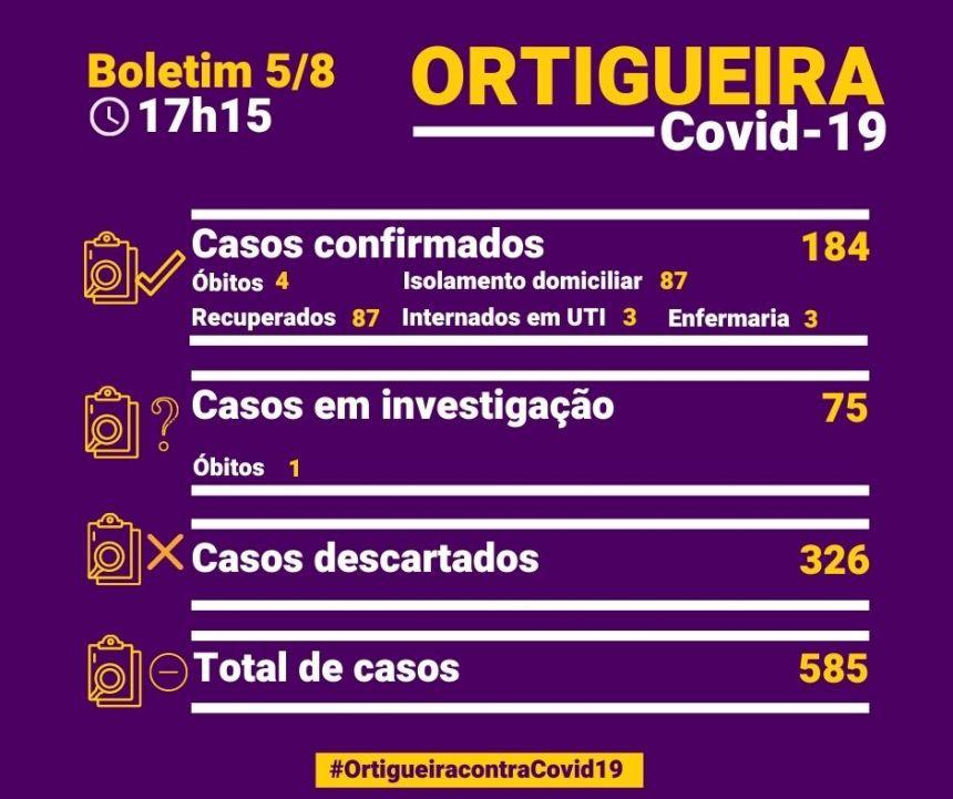 Boletim de quarta confirma 41 novos casos de Covid