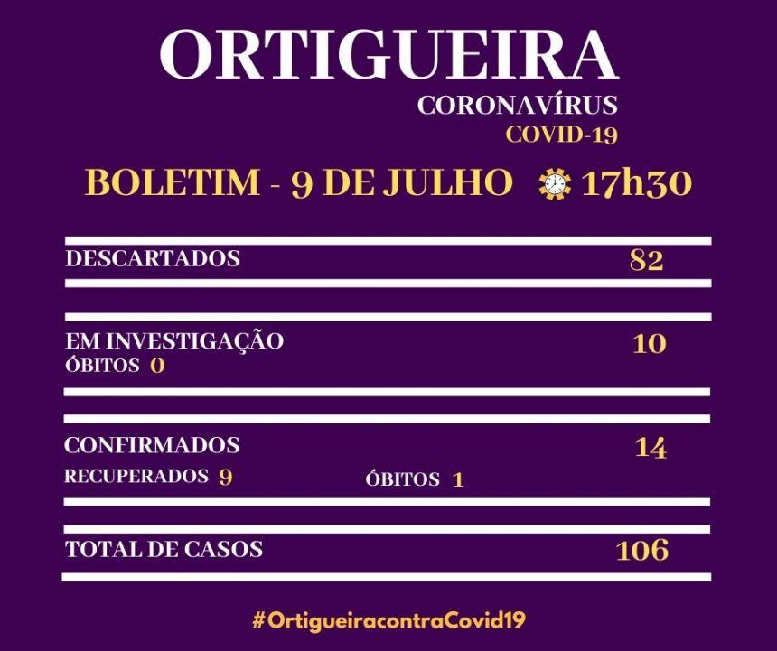 Ortigueira confirma novo caso de Covid-19 e descarta 11
