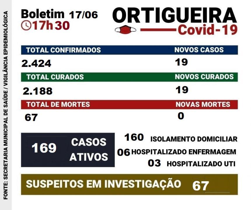 CONFIRA O BOLETIM COVID-19 DESTA QUINTA-FEIRA