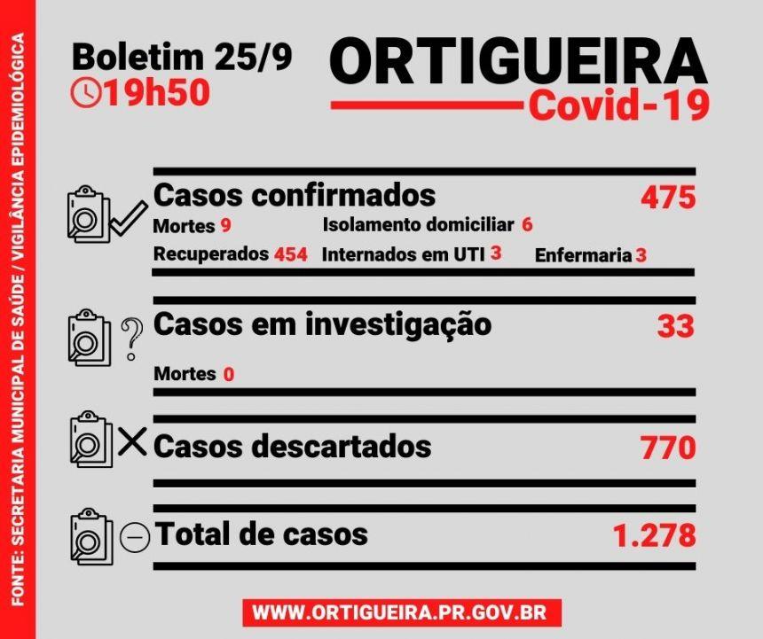 Boletim de sexta-feira confirma sete casos de Covid-19