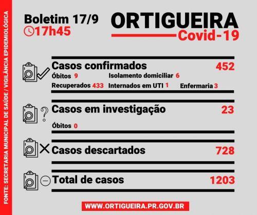 Boletim desta quinta registra 9ª morte provocada pela Covid