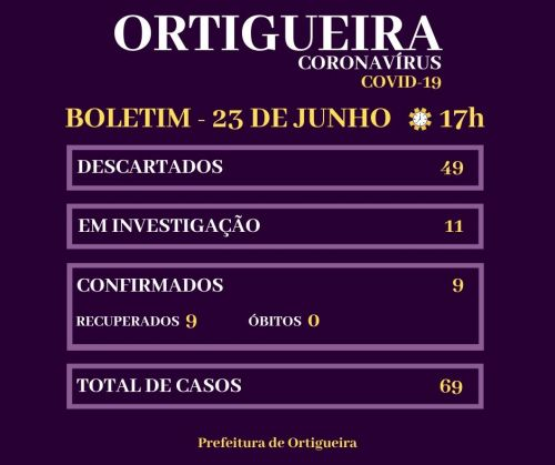 Boletim Covid-19: confira os dados do novo coronavírus em Ortigueira