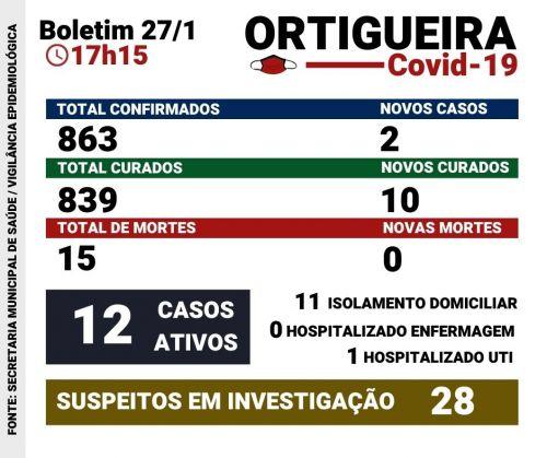 Confira o boletim de Covid-19 com dados sobre Ortigueira