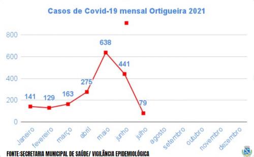 ORTIGUEIRA APRESENTA REDUÇÃO NOS CASOS DE COVID-19