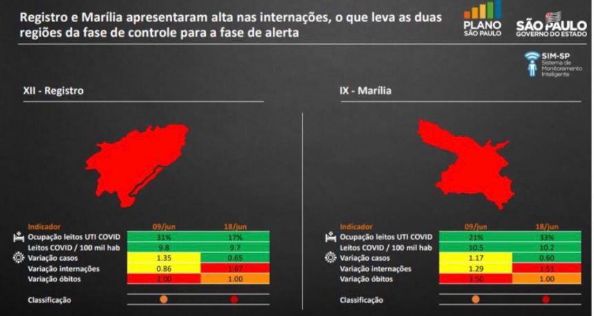 Saúde divulga boletim referente Covid-19; secretária explica atendimentos nas duas unidades de Mariápolis