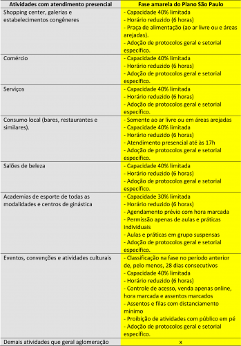 Mariápolis avança na fase amarela do Plano SP: bares, restaurantes e academias também poderão abrir
