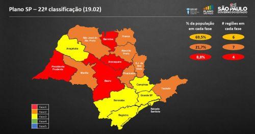 Cidades ligadas ao Departamento Regional de Saúde de Marília continuam na fase laranja do Plano SP