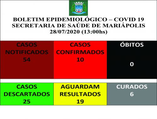 COVID-19: Mais um caso é registrado hoje; sobe para 10 em Mariápolis