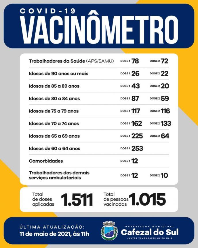 VACINOMETRO 11 MAIO