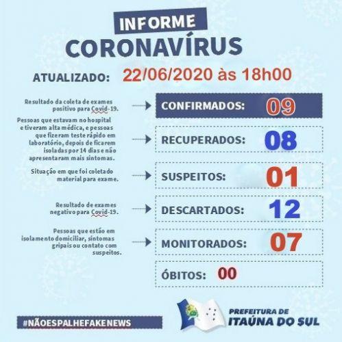 Aumentou para sete o número de monitorados, um aguarda resultado e mais 1 confirmado em Itaúna do Sul.