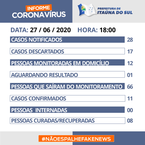 Covid-19 Boletim Oficial sábado 27/06 - 18h00 - Itaúna do Sul -