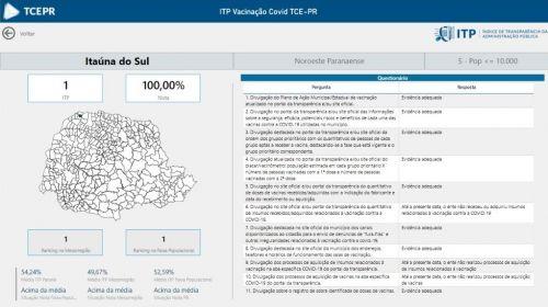 ITAÚNA DO SUL ATINGE ÍNDICE DE 100% EM TRANSPARÊNCIA NA APLICAÇÃO DAS VACINAS CONTRA A COVID-19.