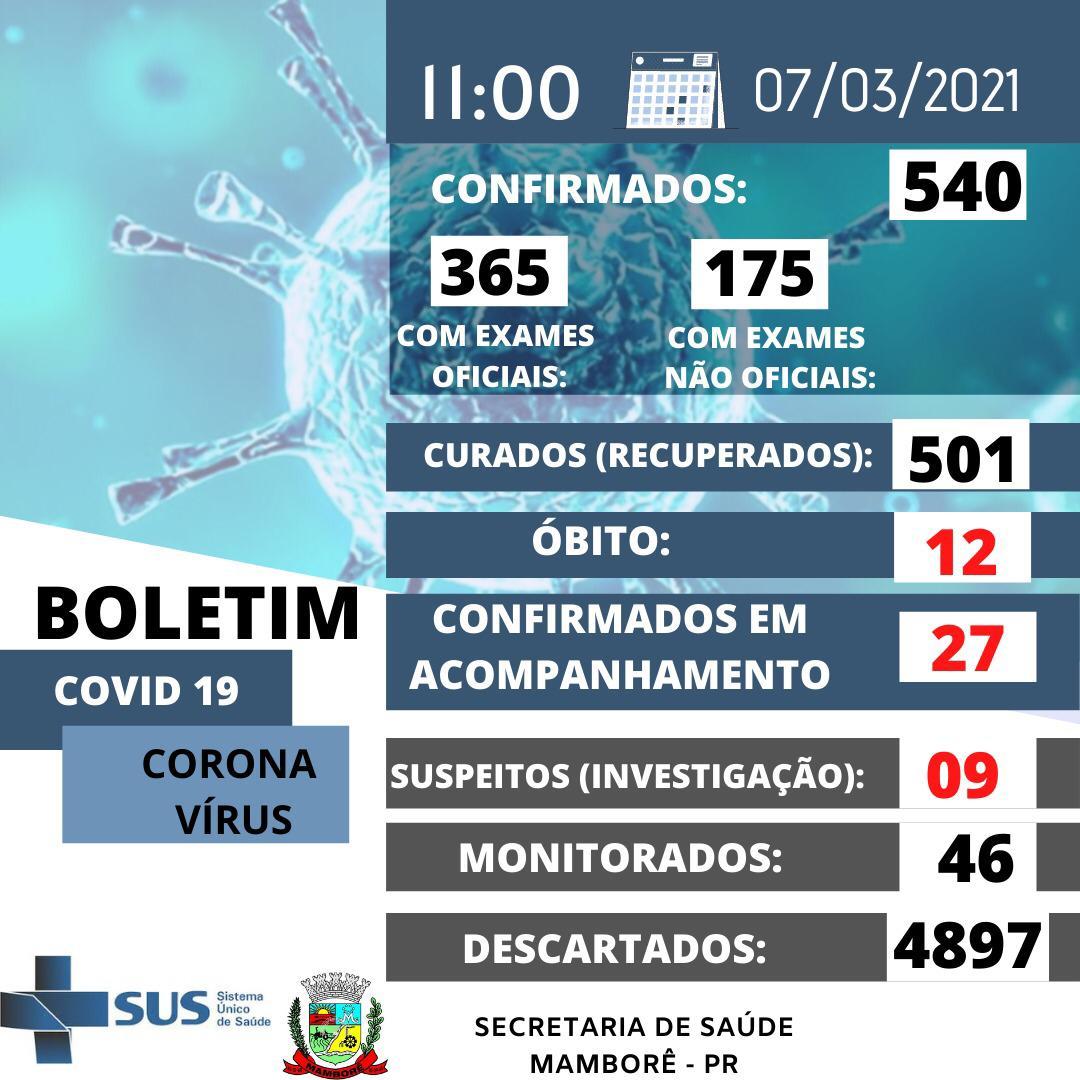 Boletim do Covid-19 deste domingo dia 07 em Mamborê