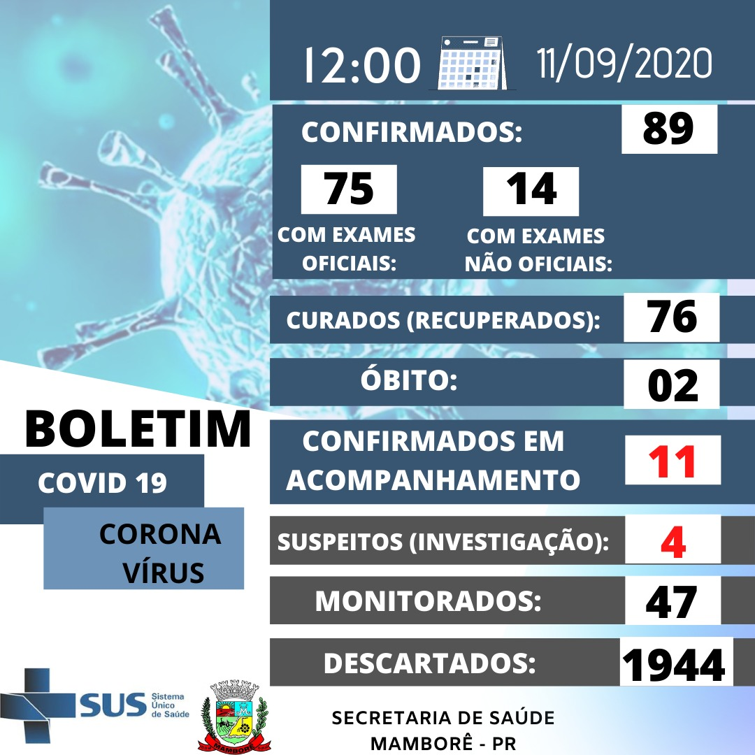 Boletim do Covid-19 de Mamborê, nesta sexta-feira dia 11