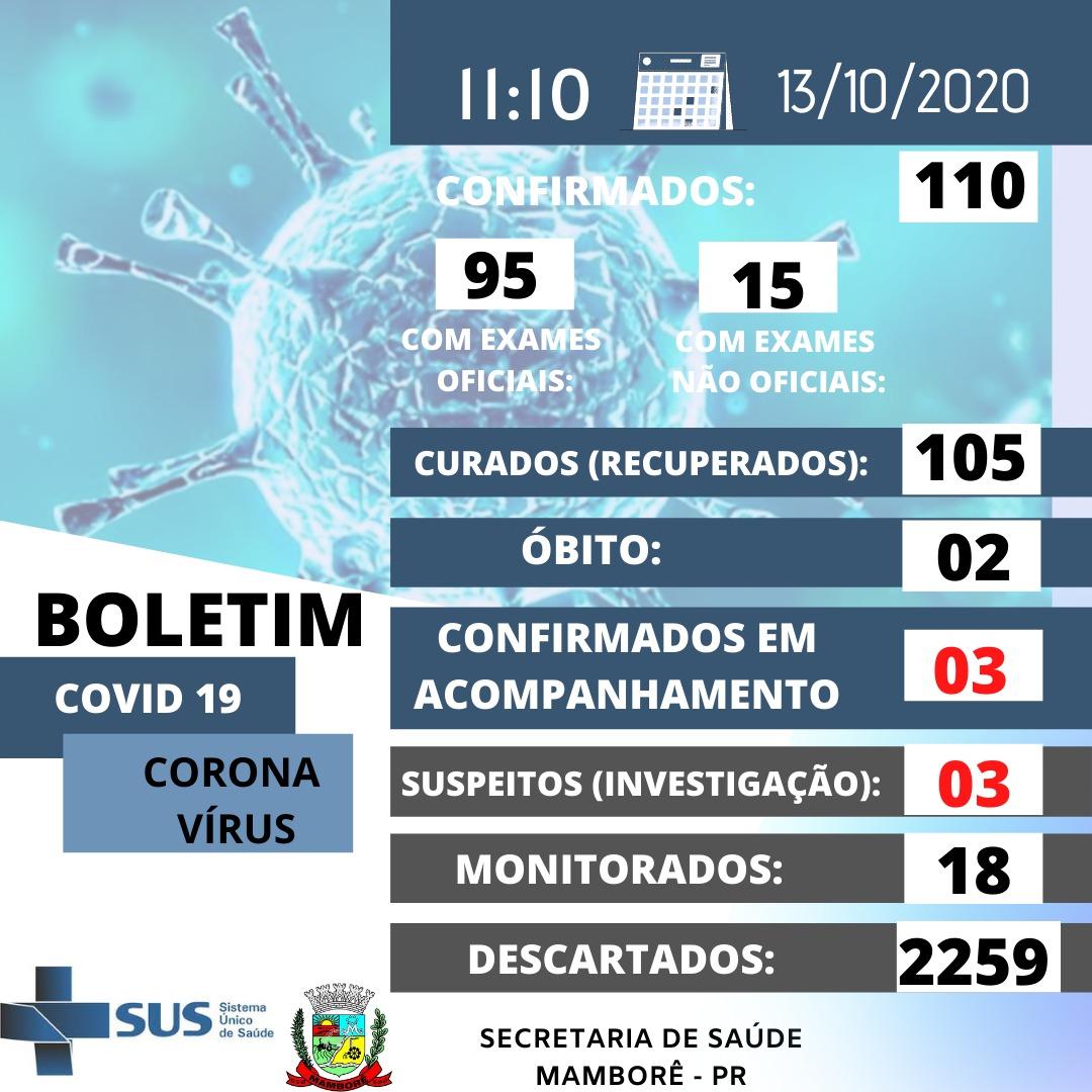 Boletim do Covid-19 em Mamborê, nesta terça-feira dia 13