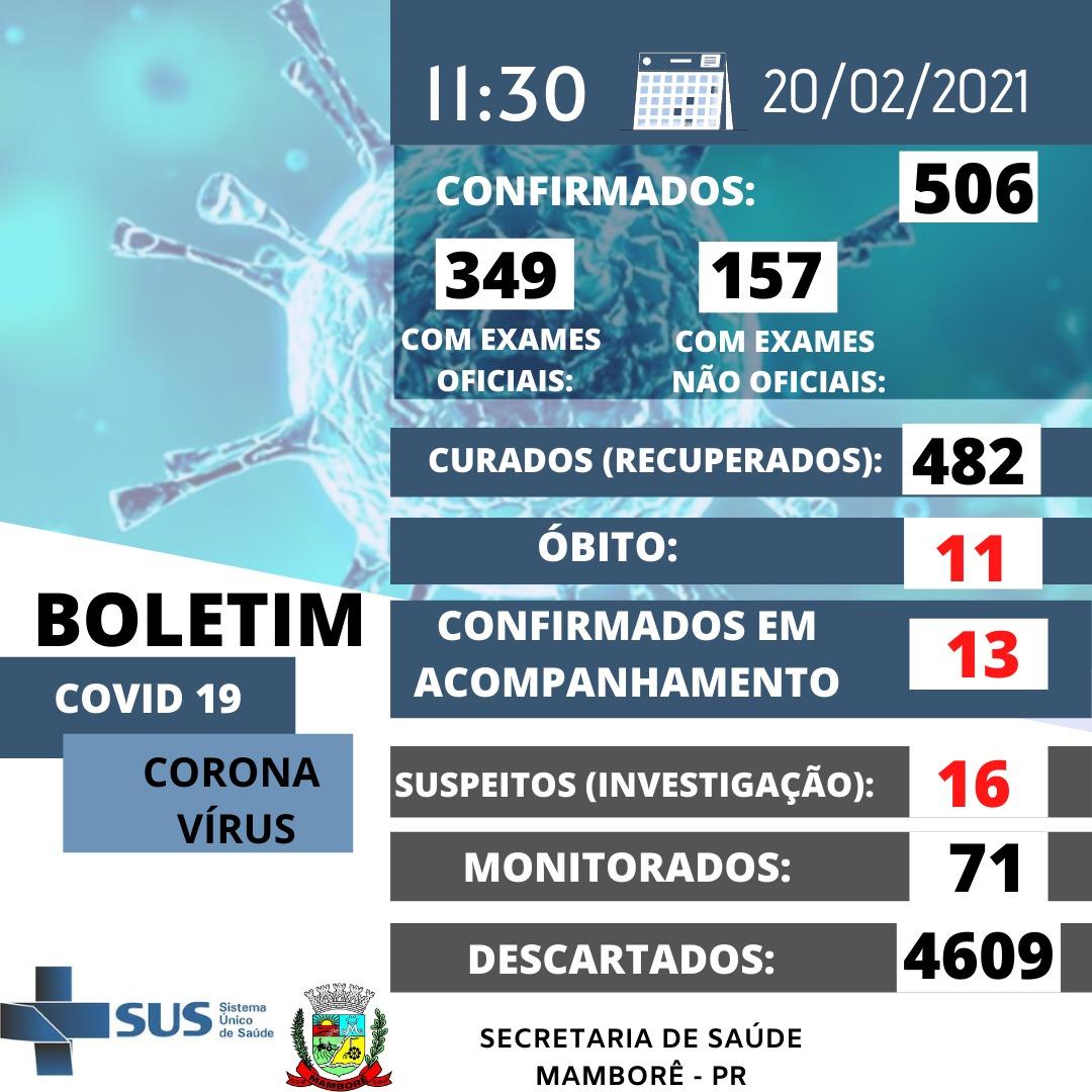 Boletim do Covid-19 em Mamborê neste sábado dia 20
