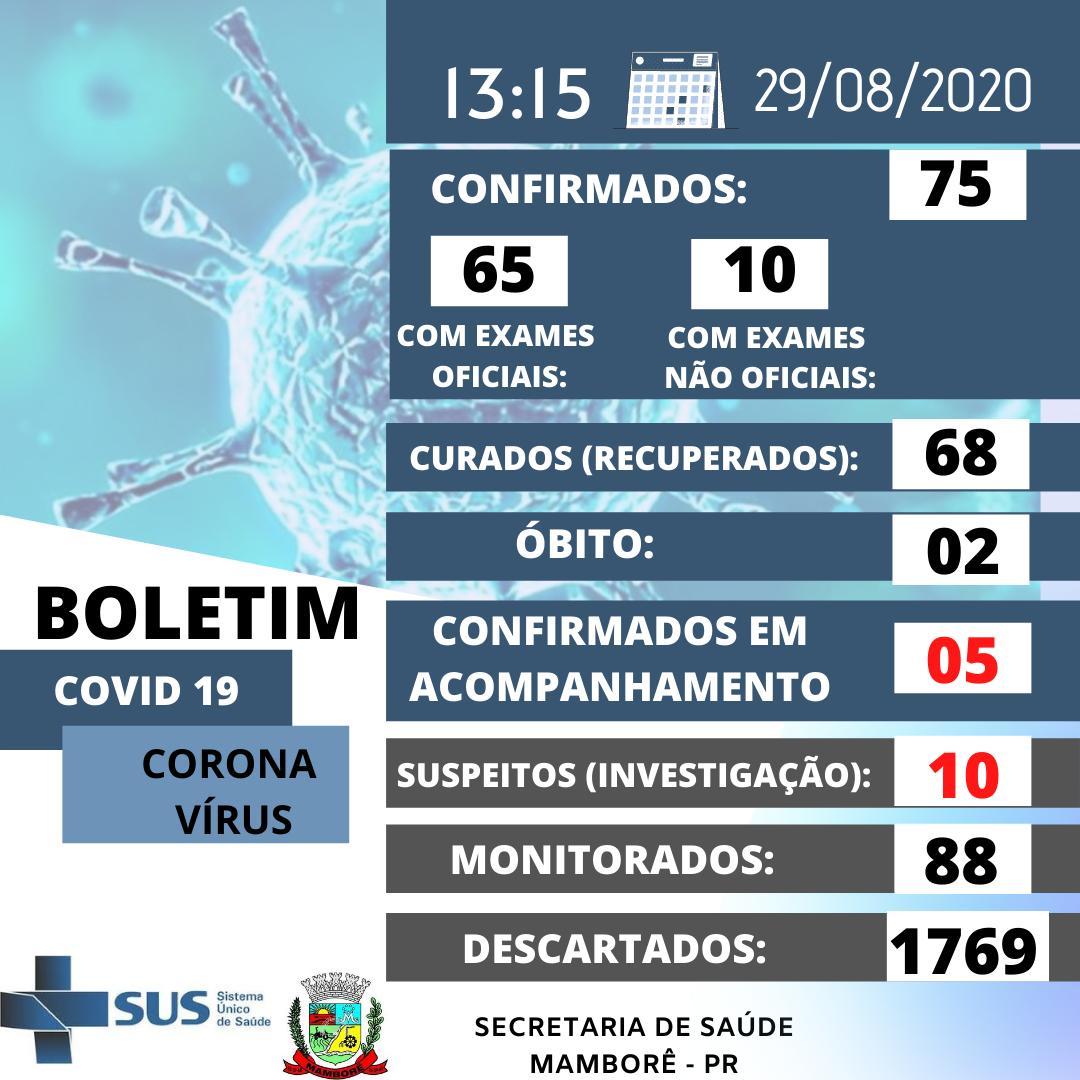 Boletim do Coronavirus em Mamborê neste sábado dia 29