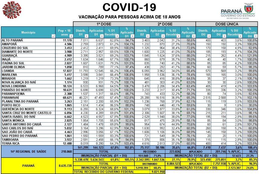 Notícias e Boletins Sobre Covid-19