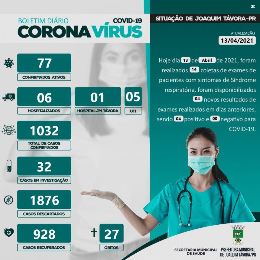 JOAQUIM TÁVORA CONFIRMA VIGÉSIMA SÉTIMA MORTE POR COVID-19