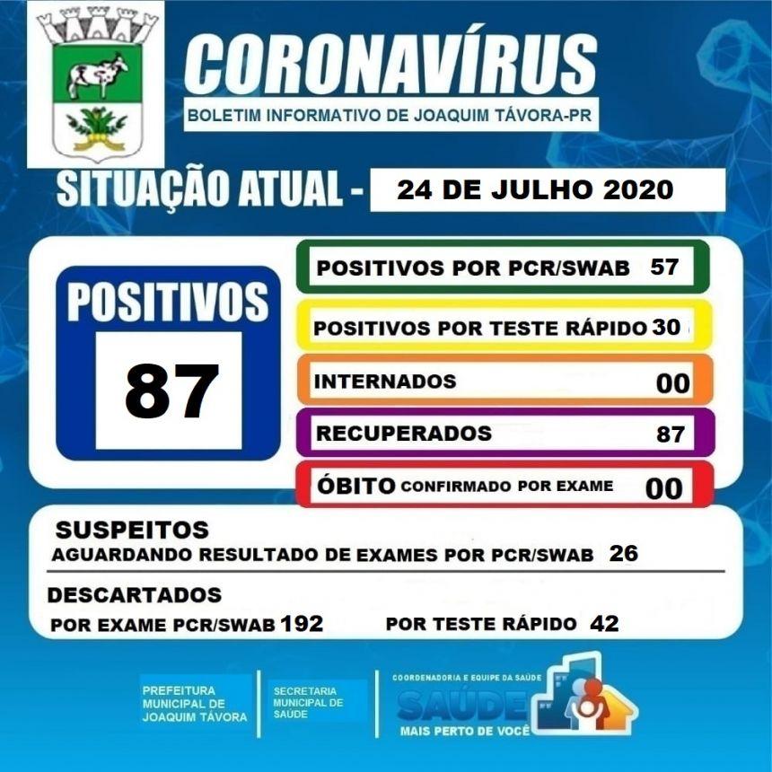 JOAQUIM TÁVORA ZERA CASOS ATIVOS DE COVID-19