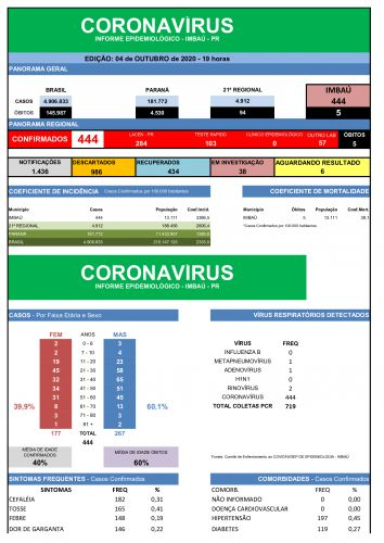 COVID-19 04/10 05/10