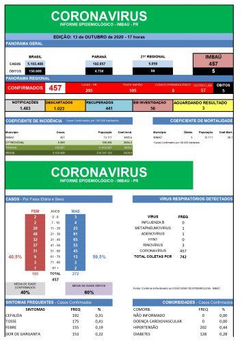 COVID-19 06/10 a 13/10
