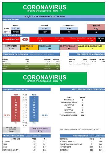 COVID-19 25/09