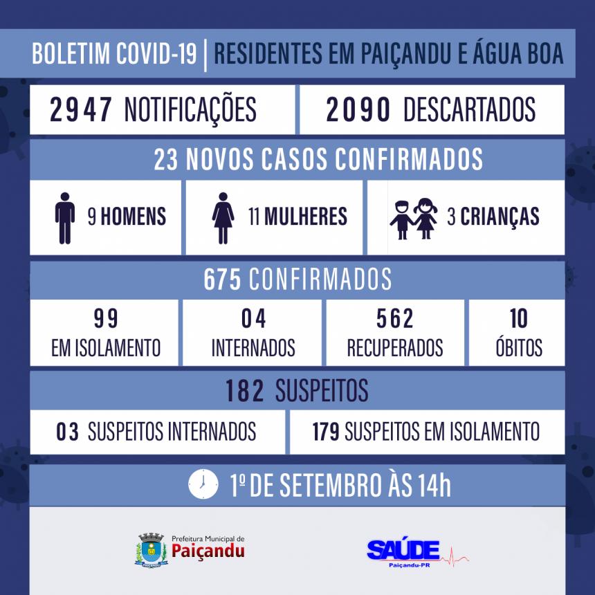 Boletim Covid-19 - ATUALIZAÇÃO 1º DE SETEMBRO