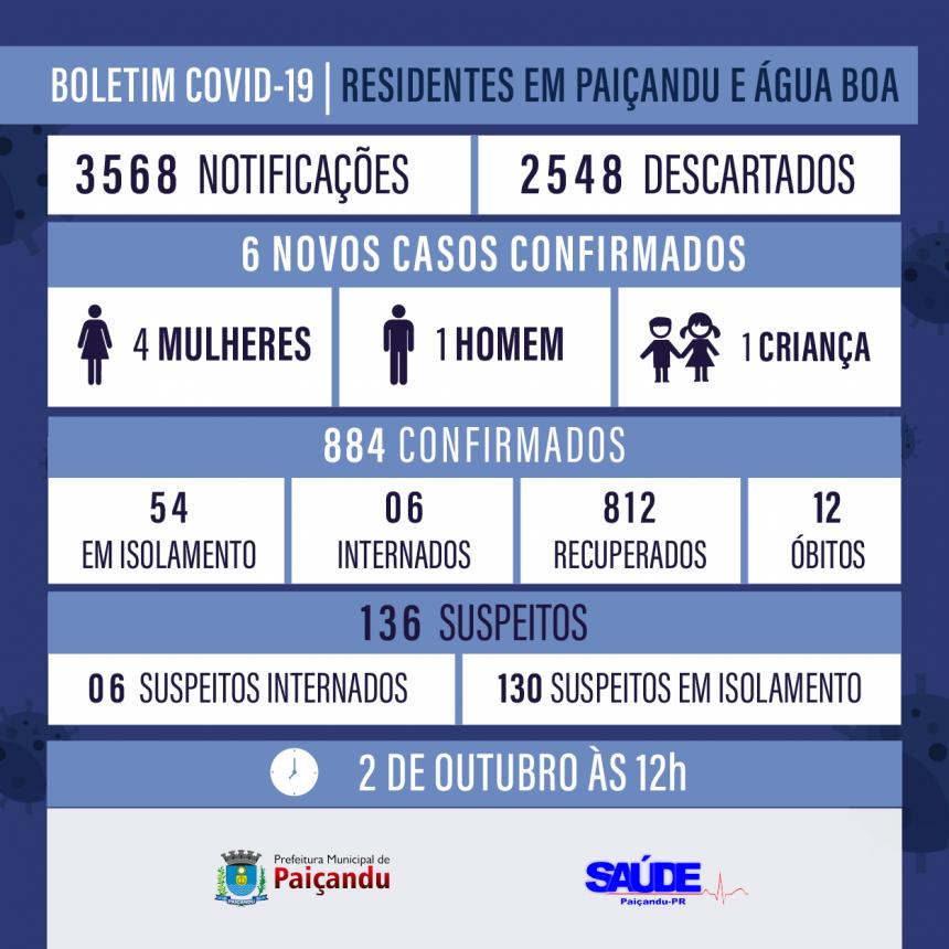 Boletim Covid-19 - ATUALIZAÇÃO 2 DE OUTUBRO