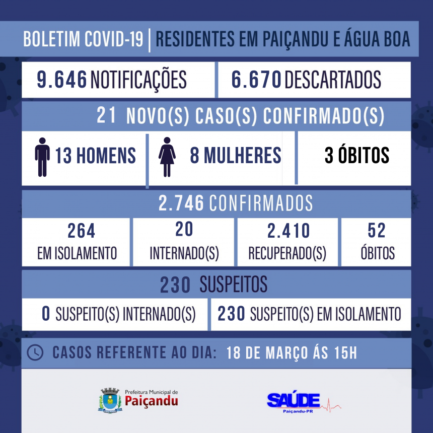 BOLETIM COVID-19 |18 DE MARÇO